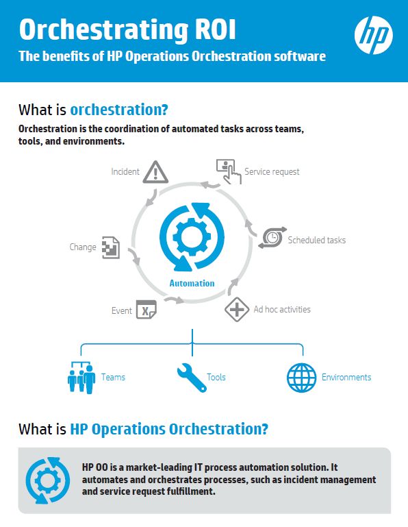 Orchestrating ROI: The benefits of HP Operations Orchestration software