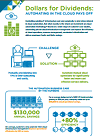 Infographic: Dollars for Dividends: Automating in the Cloud pays off