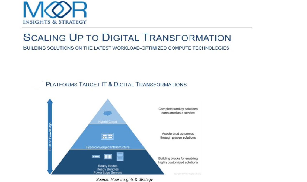 SCALABLE ARQUITECTURE – DIGITAL TRANSFORMATION