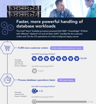 Faster, more powerful handling of database workloads – Infographic
